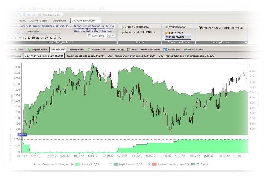 Vermögensentwicklung in einer Chartdarstellung (Equity-Curve)