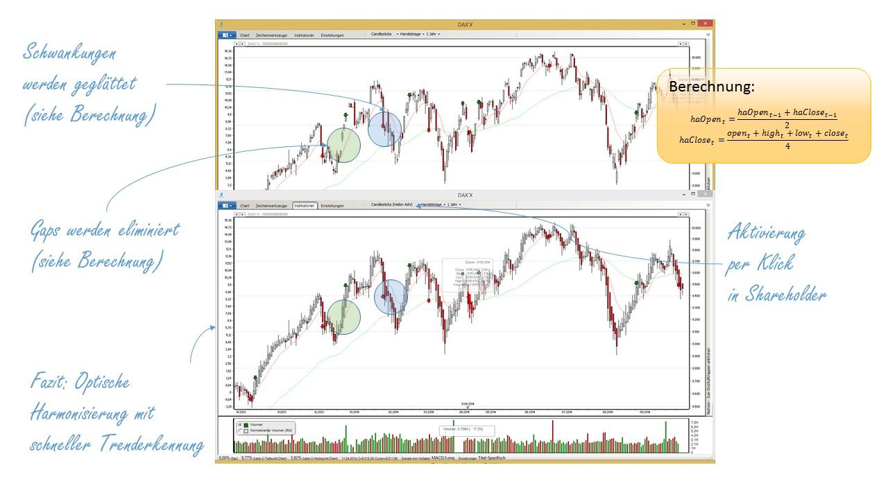 Heikin Ashi Charts versus Candlestick-Charts