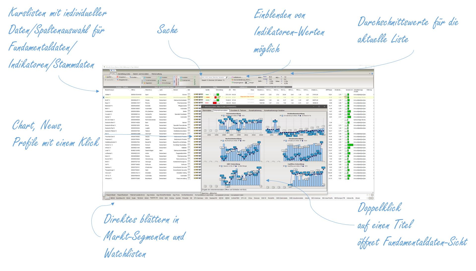 Shareholder Börsensoftware Kurslisten mit personalisierbaren Fundamentaldaten, Marktsegmenten, Watchlisten, News-Profilen und Dashboard-Funktionen