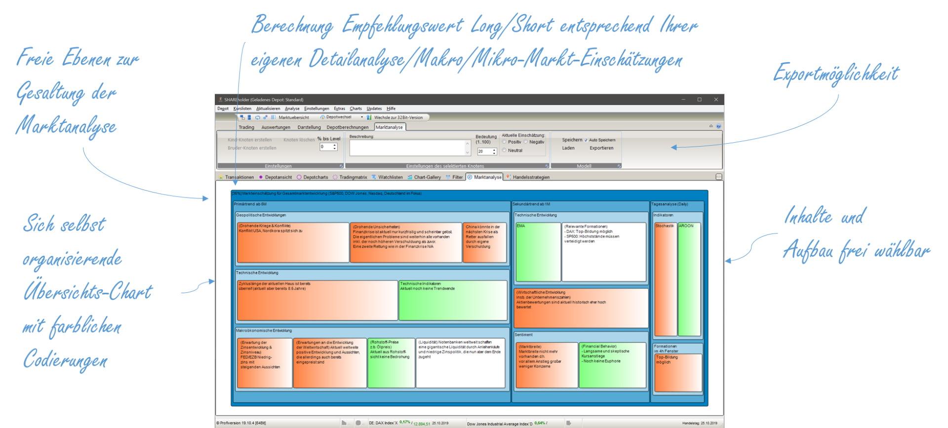Shareholder Börsensoftware Marktbetrachtungen mit einem Analysewerkzeug zur Erfassung der globalen Marktsituation und dessen mögliche Gewichtungen