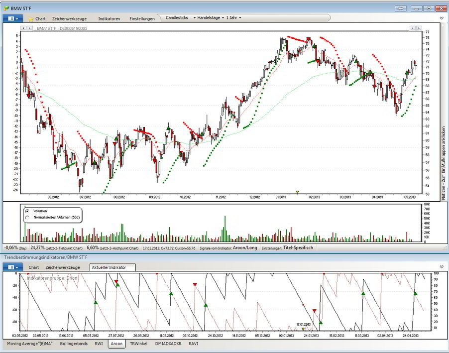 Charting Tool mit eingeblendeten Indikatoren (SAR, AROON)