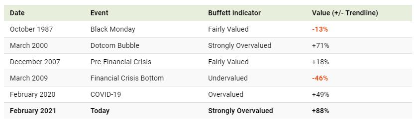 Buffet Indikator Status