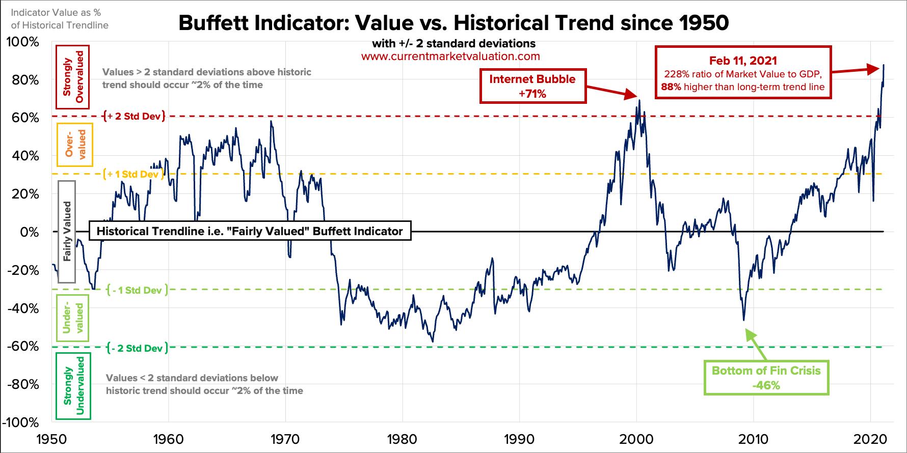 Buffet Indikator