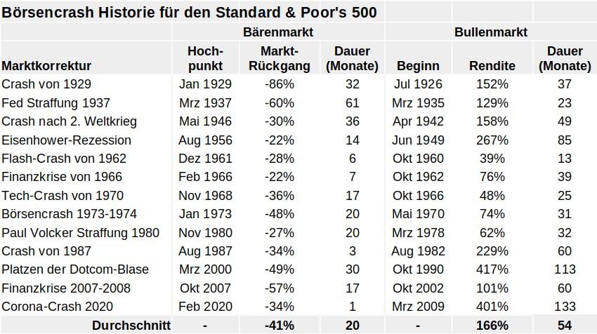 boersencrash und baerenmarkt historie