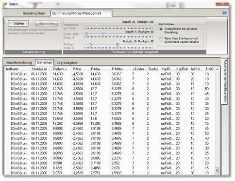SHAREholder-Filter-Chart-Indikatoren-System-Optimierung