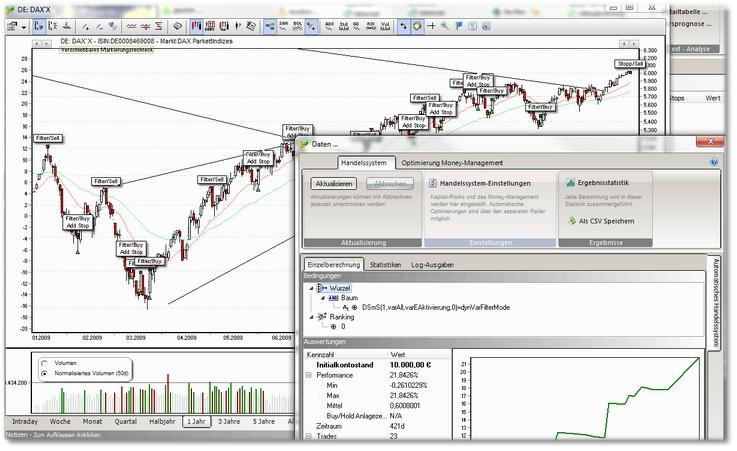 SHAREholder-Filter-Chart-Indikatoren-System