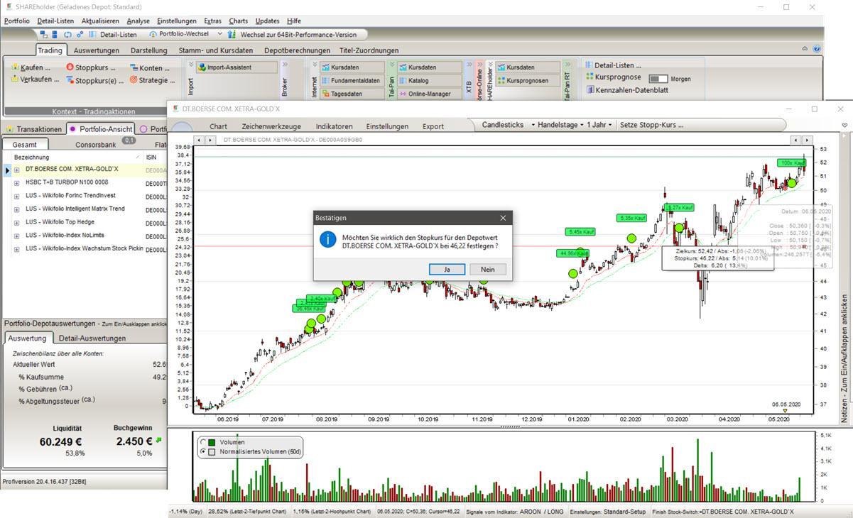 Chartdarstellung der durchgeführten Käufe/Verkäufe (Transaktionen)