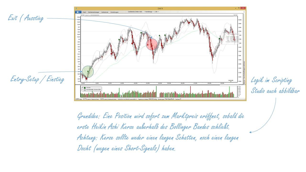 Börsensoftware Einfacher Heikin-Ashi-Trading Ansatz