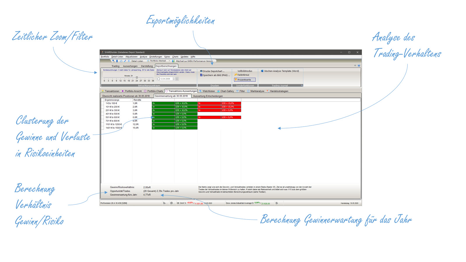 SHAREholder-Boersensoftware-Gewinnerwartung-Explained